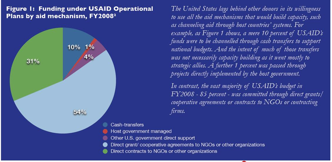 Save-Funding under USAID plans