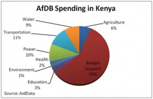 AfDB Spending in Kenya