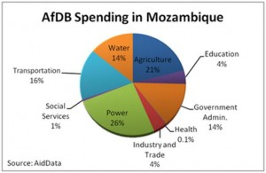 AfDB Spending in Mozambique