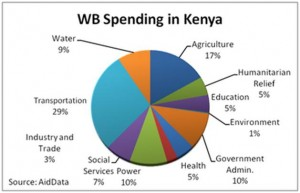 WB Spending in Kenya