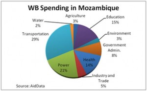 WB Spending in Mozambique